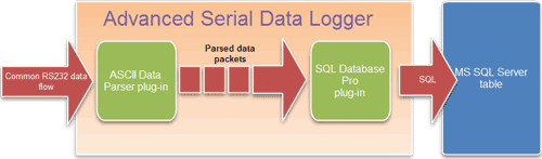 RS232 to MSSQL data flow