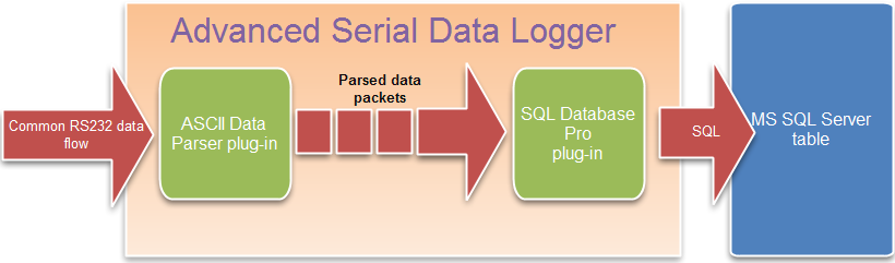 Advanced Serial Data Logger | RS232 to MS SQL Server